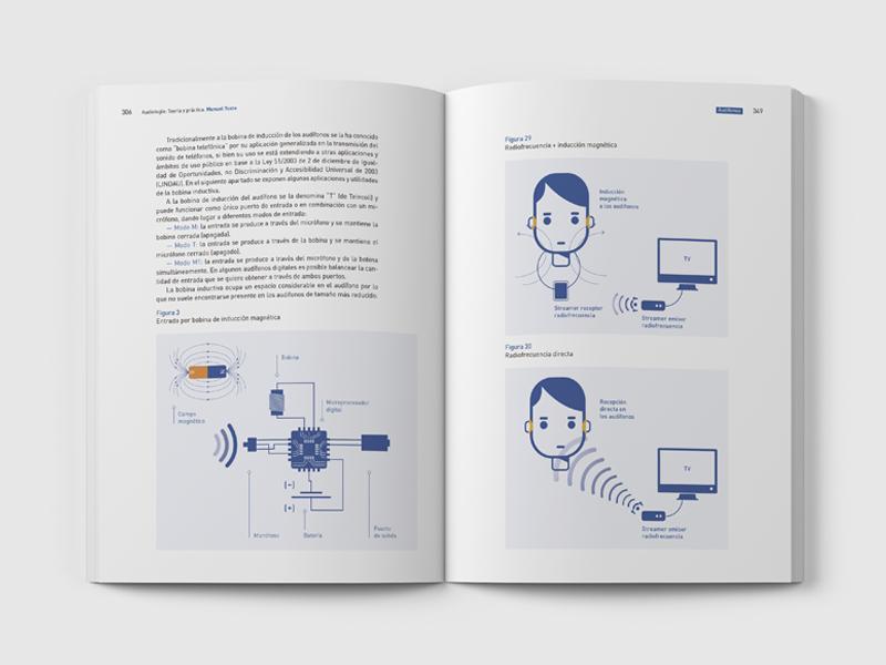 Audiologia: Teoría y Práctica 04. Doble página. Diseño gráfico Alejandro Lopez